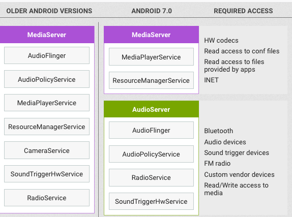 What is Android Mediaserver